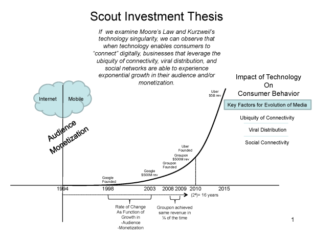 Investment Thesis 5-18-2015